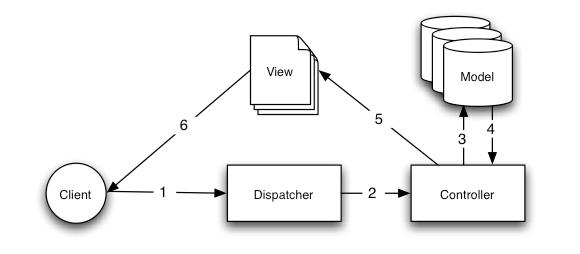 Entendendo o model view controller mvc 12 figura 1 requisio bsica de mvc ccuart Choice Image
