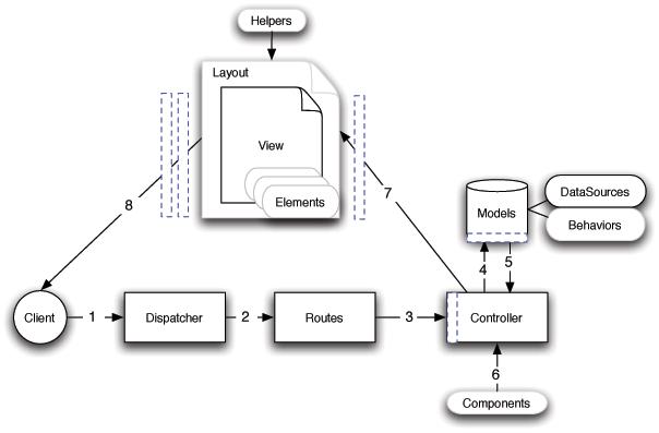 mô hình hoạt động cakephp2